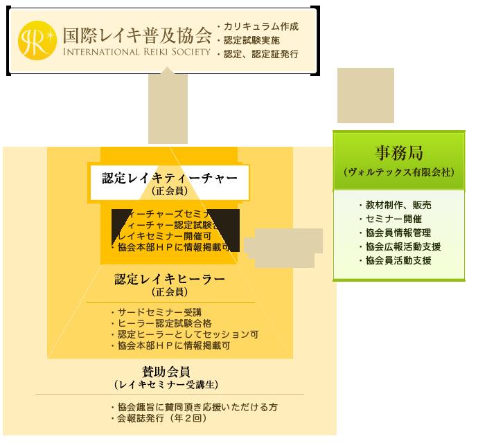 招福レイキ協会組織図